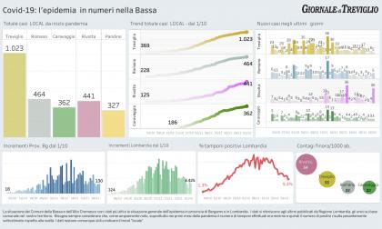 Covid-19, i dati local: in calo, ma picco a Rivolta