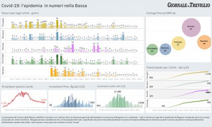 Covid-19, i dati della Vigilia: due casi a Treviglio, due a Romano e uno Caravaggio