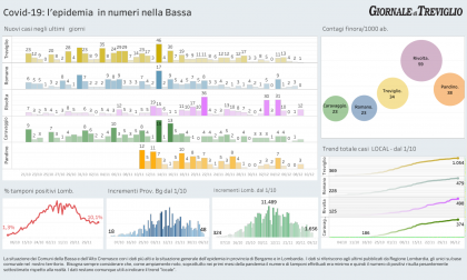 Covid-19, trend stabile:  i numeri di oggi a Treviglio e dintorni