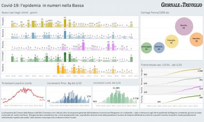Covid-19, i nuovi casi: lieve aumento a Treviglio e Caravaggio - I dati LOCAL