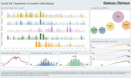 Covid-19, giù i ricoveri. Romano supera i 500 positivi da marzo – I DATI LOCAL
