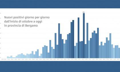 """Ats Bergamo: """"Indice Rt stabilmente sotto 1 in provincia"""""""