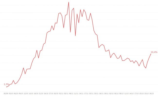 Tasso di positività dei tamponi in Lombardia dalla fine di settembre a oggi