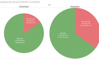 Vaccino antinfluenzale, quasi un milione di dosi buttate in Lombardia