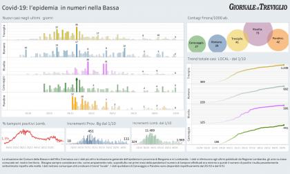 Covid-19, i dati di oggi: cinque nuovi casi a Caravaggio