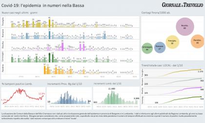 Covid-19, i dati di oggi: zero casi a Treviglio, due a Caravaggio