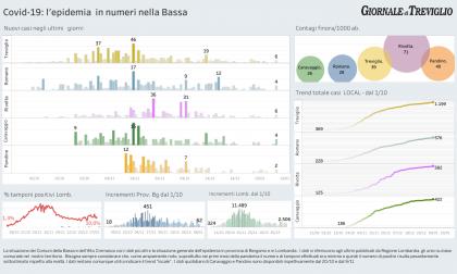 Covid-19,  piccolo rimbalzo dei nuovi casi: +6 Treviglio e Rivolta, +4 Caravaggio e Romano