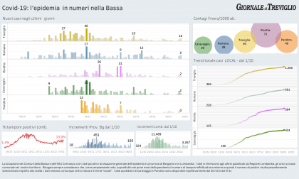 Covid-19, nuovo picco in Bergamasca: +10 casi a Treviglio