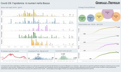 Covid-19, oggi otto nuovi casi a Treviglio – i dati LOCAL