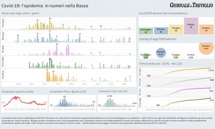 Covid-19, quattro casi a Romano e Pandino: i dati