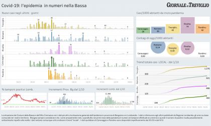 Covid-19, tre nuovi casi a Treviglio e tre a Romano: i dati