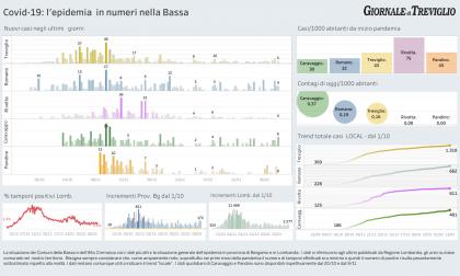 Covid-19, i dati di oggi nella zona: sei nuovi casi a Caravaggio, cinque a Treviglio