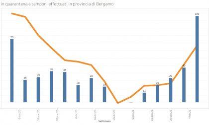 Coronavirus, cento classi in quarantena in provincia di Bergamo