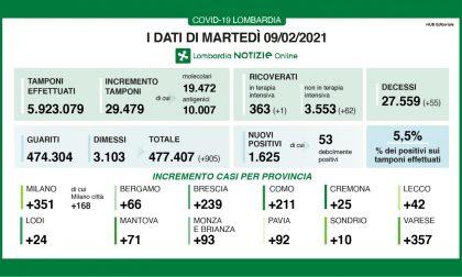 Covid in Lombardia, tasso di positività al 5,5%, nessun nuovo caso a Treviglio