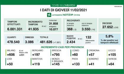Covid in Lombardia, lieve aumento dei contagi, +11 positivi a Treviglio