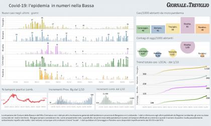 Covid-19, i dati di oggi nella Bassa: + 16 a Treviglio