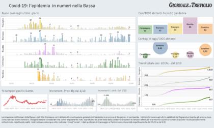 Covid-19, i dati di oggi nella Bassa. Romano +10, Martinengo +5