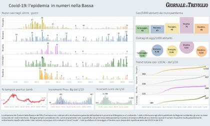 Covid-19: i dati di oggi a Treviglio, Romano, Caravaggio: la terza ondata si vede