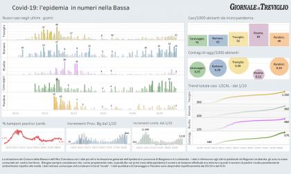 Covid-19, i dati di oggi nella Bassa: +12 a Romano, +11 Treviglio, ma scendono i ricoverati