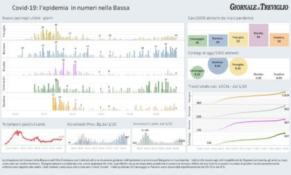 Covid-19, i dati di lunedì sui contagi e i ricoveri nella Bassa