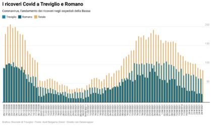Ricoveri Covid in discesa a Treviglio e Romano: oggi come prima della terza ondata