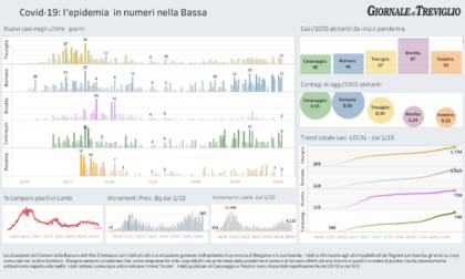 Covid-19, i dati di oggi: Pandino supera quota 500  casi da inizio pandemia