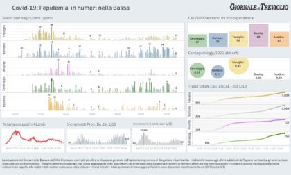 Covid-19, i dati di oggi: dieci nuovi casi a Treviglio, ricoveri in calo