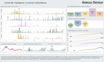 Covid-19, i dati di oggi: Romano a quota mille contagi