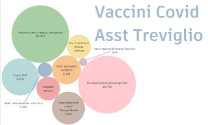 Covid-19, a Treviglio vaccini a quota 70mila dosi: ecco a chi sono andate