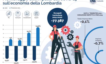 Un anno di Covid-19 in Lombardia: Pil 2020 -9,4%, ma si intravede la ripresa