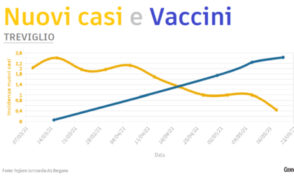 Contagi crollati, è l'effetto-vaccini: ecco i grafici Comune per Comune