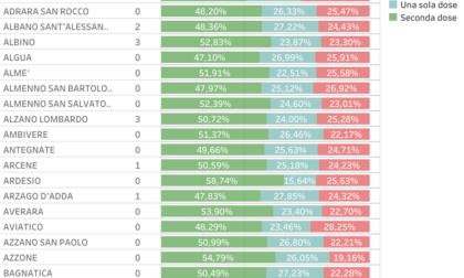 """""""In Lombardia variante Delta prevalente"""". Ma su 10 positivi 8,5 non sono vaccinati"""