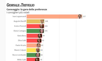 Elezioni Caravaggio: la top ten dei consiglieri più votati